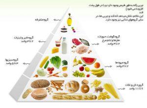 دسته بندی مواد غذایی
