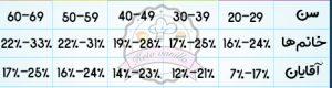 جدول محاسبه وزن ایده آل